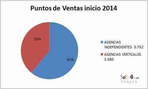 puntosventas2013